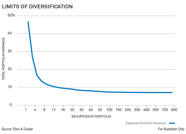 Limits of Diversification