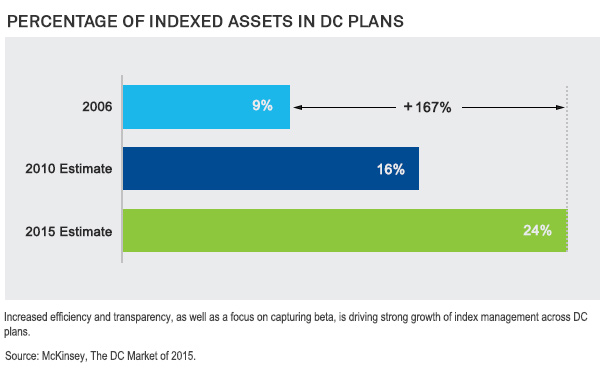 Percentage of Indexed Assets in DC Plans