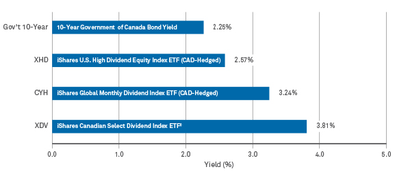 Dividend Paying Equities Offer Attractive Yields