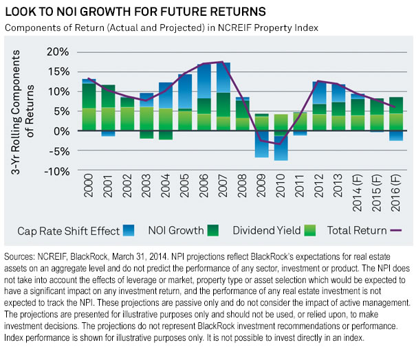 Look To NOI Growth For Future Returns
