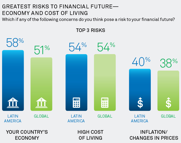 Greatest Risks to Financial Future—Economy and Cost of Living