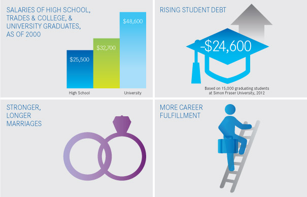 College education statistics