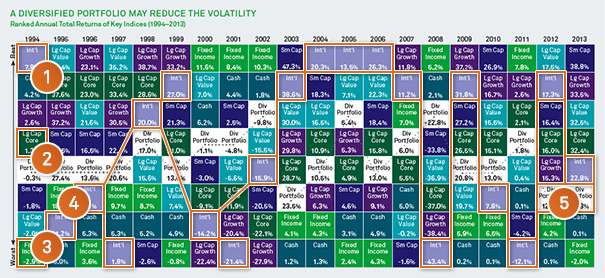 Asset class returns conversation starters blackrock front of chart urtaz Image collections