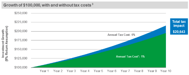The Cost of Taxes Can't be Ignored