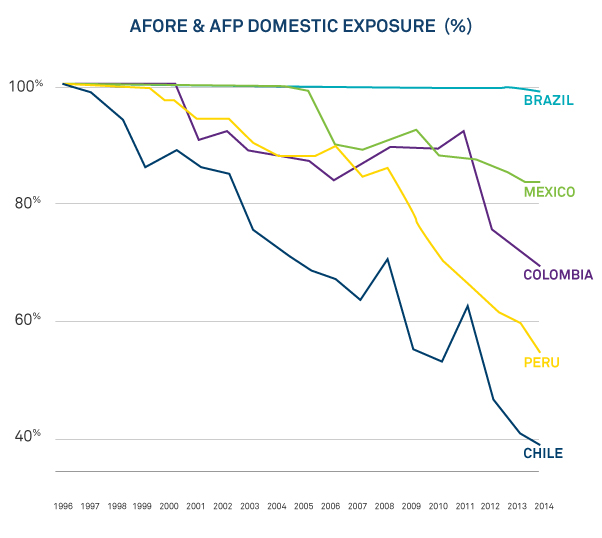 Afore and AFP Domestic Exposure
