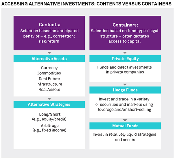 Accessing Alternative Investments: Contents Vs. Containers