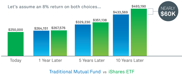 iShares funds are low cost.
