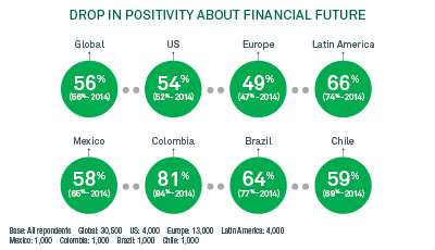 How Latin Americans Measure Up in Positivity about Financial Future