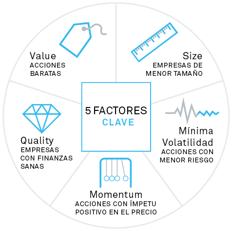 Guide to Factors