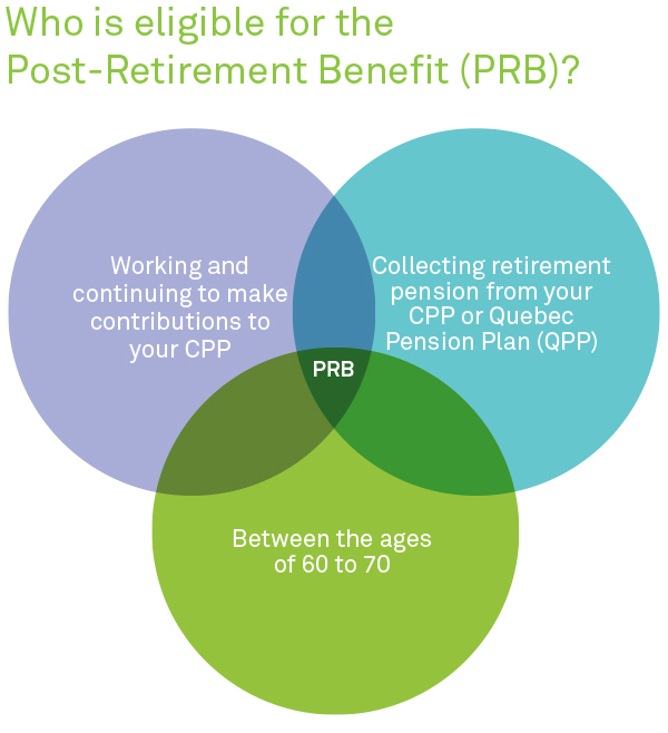 Collecting your Canada Pension Plan while working