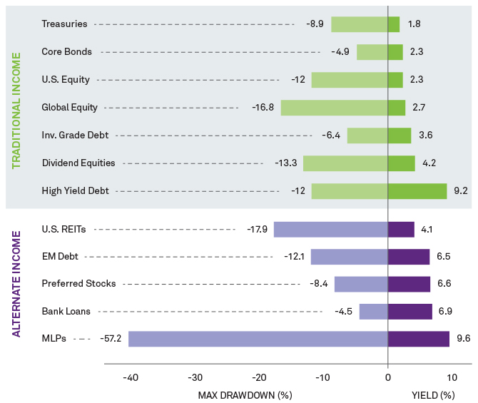 Graph: But low-risk yield is hard to find