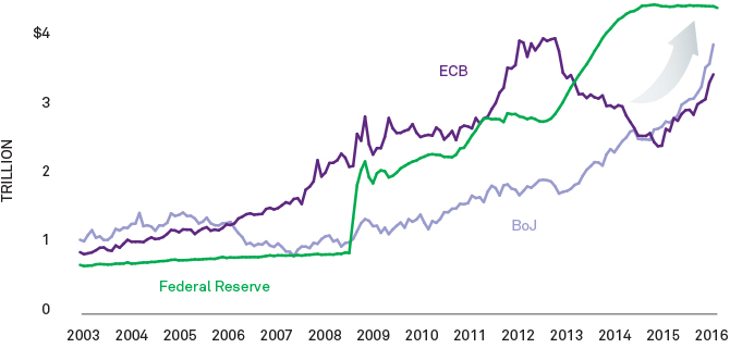 Graph: Global central banks are buying more bonds