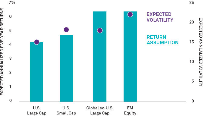 Graph: Non-U.S. Stocks Could Outperform