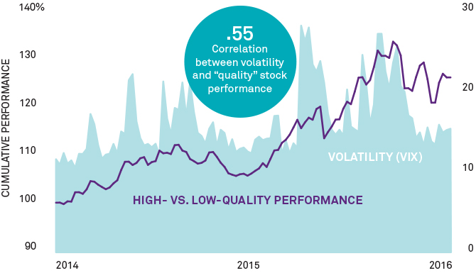 Graph: Quality counts when market gets choppy