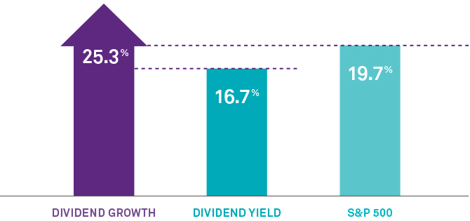 Graph: Dividend growers have led when rates rise