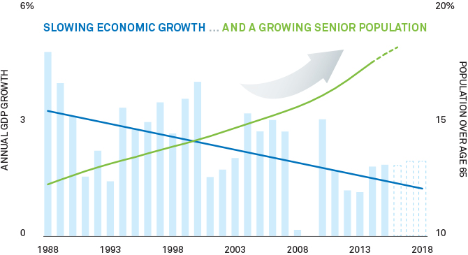Graph: Living in a slower, graying world