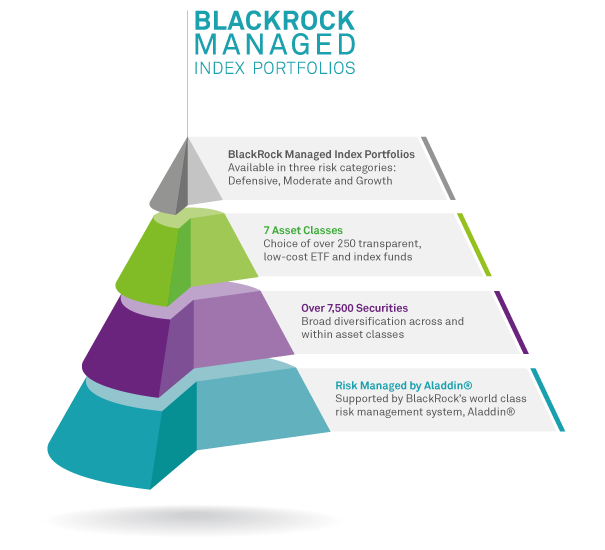 Bmips Blackrock Managed Index Portfolios Blackrock