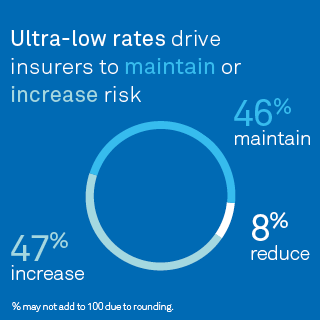 Ultralow rates drive insurers to maintain or increase risk (47% increase, 46% maintain, 8% reduce*) % may not add to 100 due to rounding.