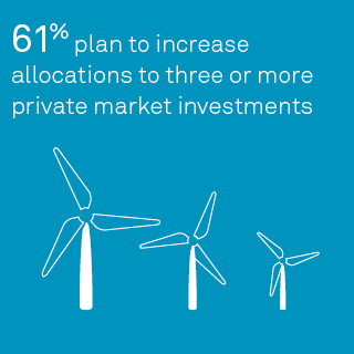 61% plan to increase allocations to three or more private market investments