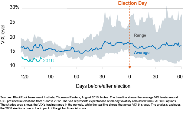 Equity volatility around U.S. elections, 1992-2016