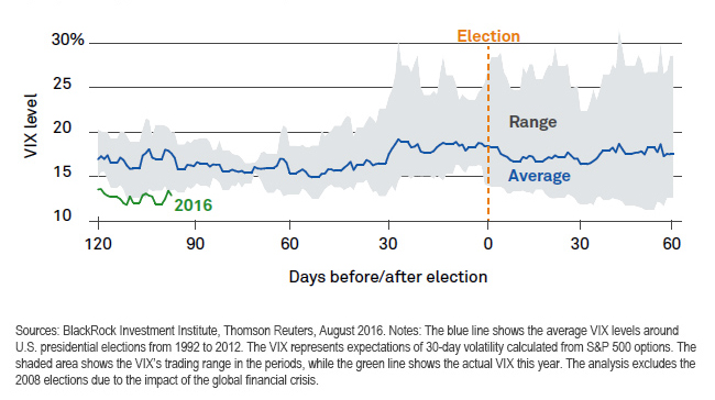 Volatility tends to pick up as election day nears