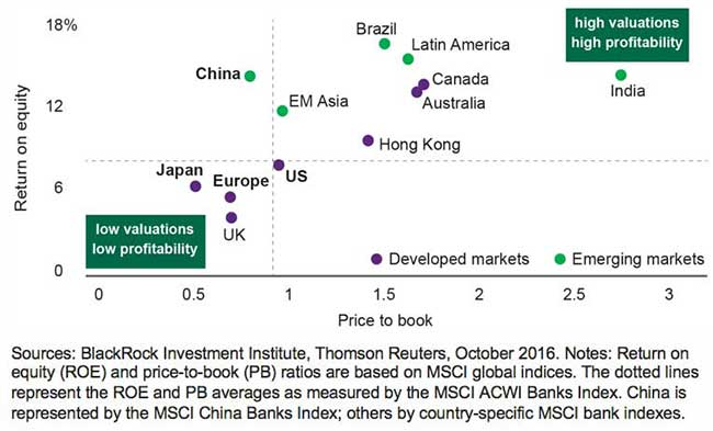 Chart: Getting what you pay for in banks - Return on equity and price-to-book ratios of global bank equities, October 2016