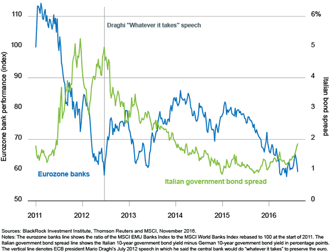 Eurozone banks relative performance and Italian government bond spreads, 2011-2016