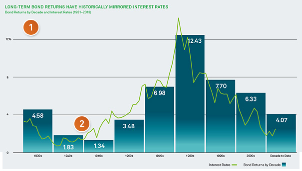 Long-term bond returns have historically mirrored interest rates