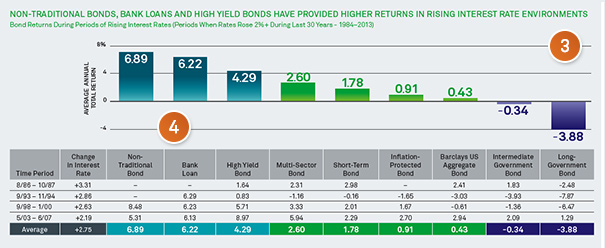 Non traditional bonds, bank loans and high yield bonds have provided higher returns interest rate environments.
