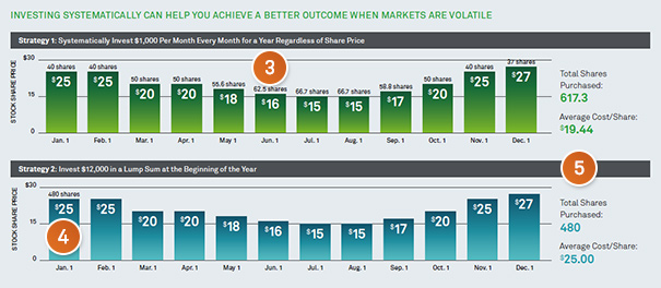 Achieve a better outcome when markets are volatile.