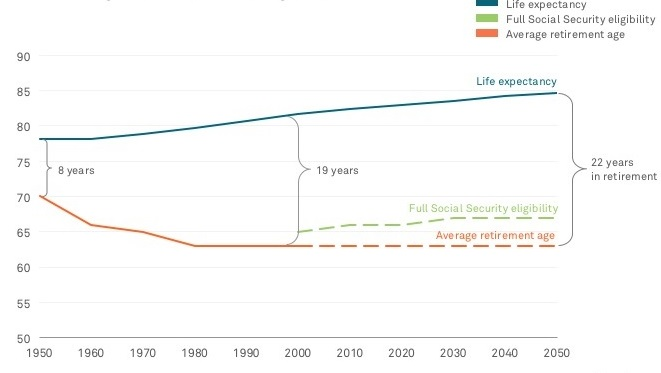 Retirement age and life expectancy at age 65, men