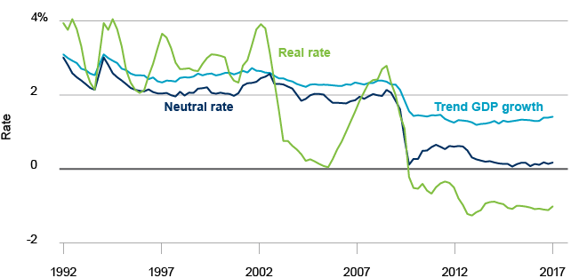 developed market rates chart
