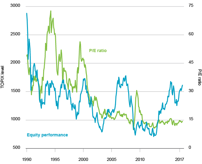 Japanese equity performance and valuation, 1990-2017