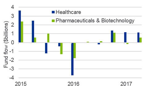 Industry wide bio-pharma inflows have rebounded