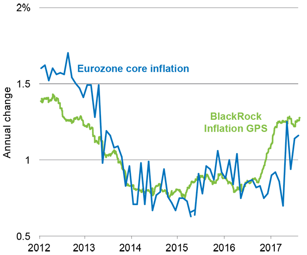 Chart: Eurozone Inflation GPS vs. core inflation