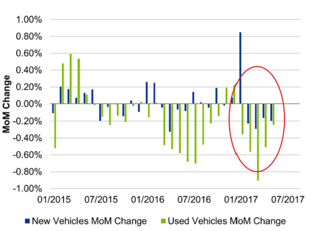 Chart: New and used vehicle pricing pressured by tech