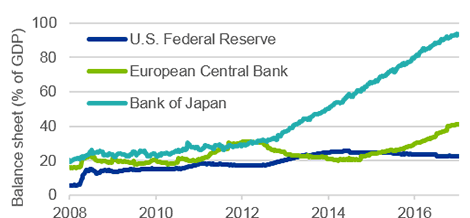 Chart: Bank of Japan balance sheet