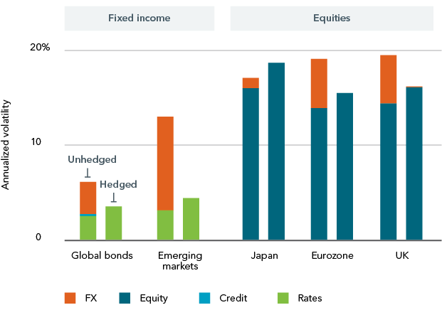 Chart: Expected index volatility with and without foreign exchange hedging