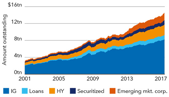 Chart: Growth in global credit markets