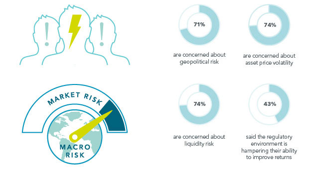 Infographic showing insurers' anxieties over macro and market risks are at multi-year highs, with 71% of insurers concerned about geopolitical risk, 74% concerned about asset price volatility, 74% concerned about liquidity risk, and 43% think regulation is hampering their ability to improve returns.