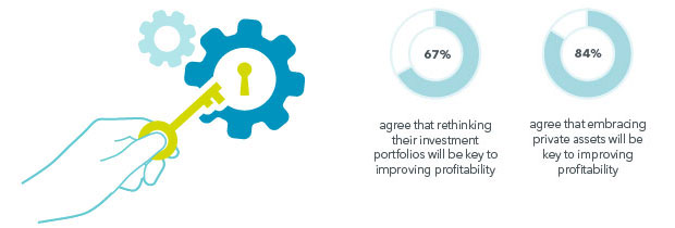Infographic showing insurers envision a more prominent role for non-traditional asset classes with 67% of insurers agreeing that rethinking their portfolios will be key to improving profitability, and 84% agreeing that embracing private assets will be key to improving profitability.
