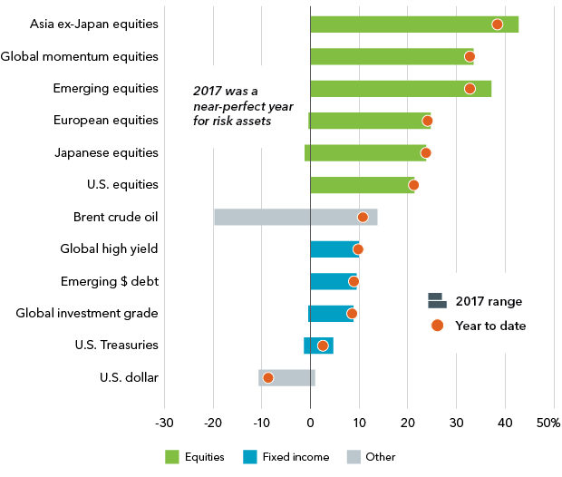 2017 asset performance in U.S. dollars