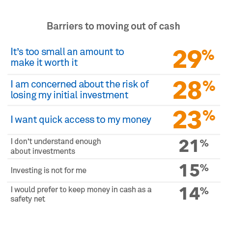 Barriers to moving out of cash.