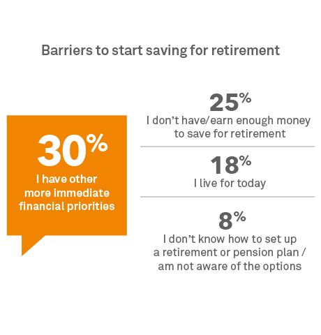 Barriers to start saving for retirement