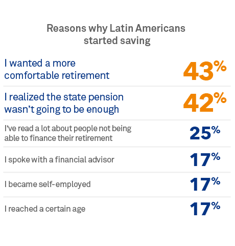 Reasons why Latin Americans started saving