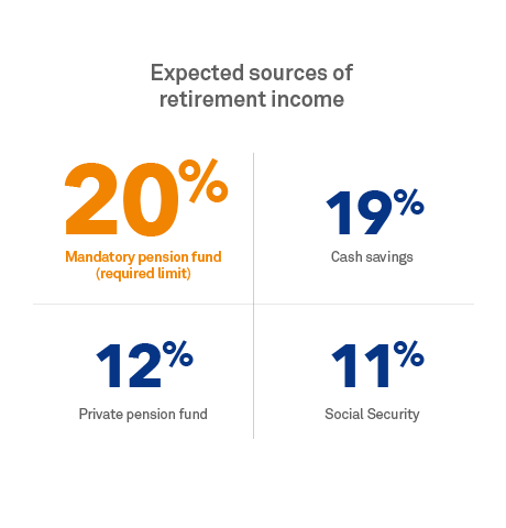 Expected sources of retirement income