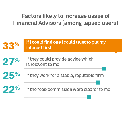 Factors likely to increase usage of Financial Advisors (among lapsed users)