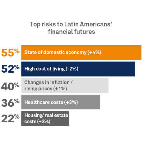 Top risks to Latin Americans' financial futures
