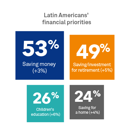 Latin Americans' financial priorities