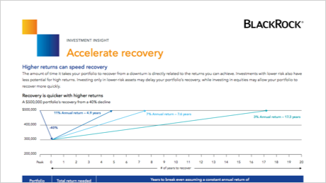 Accelerate recovery